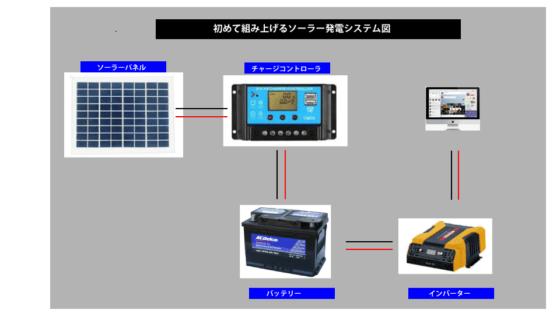 初めてのソーラー発電システム図