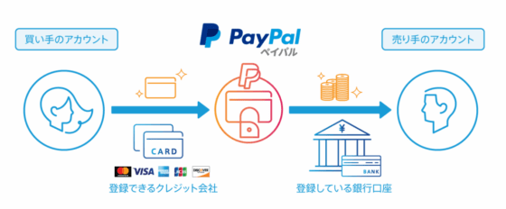 Paypal送金のしくみ