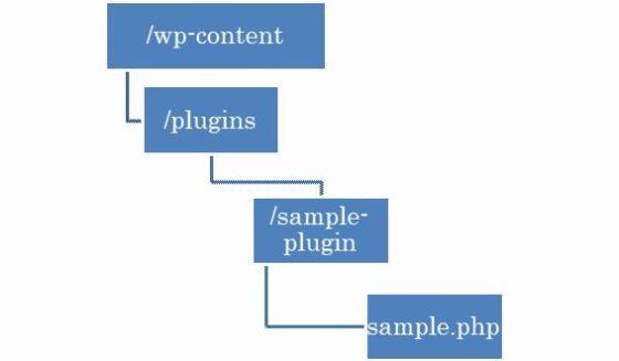 sampleプラグインの配置位置