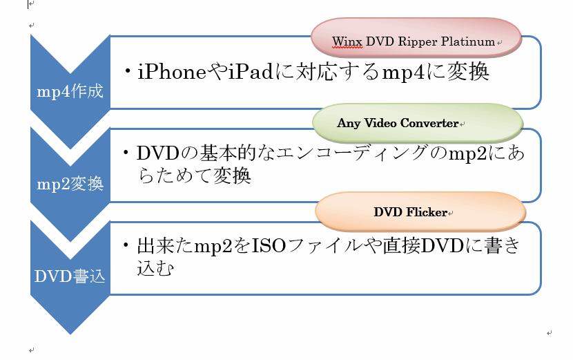 本書で紹介するDVDコピーの手順の図解
