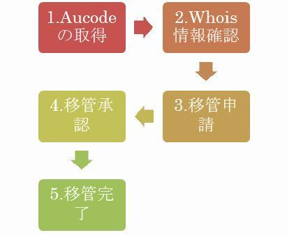 図解:ドメイン移管の手順