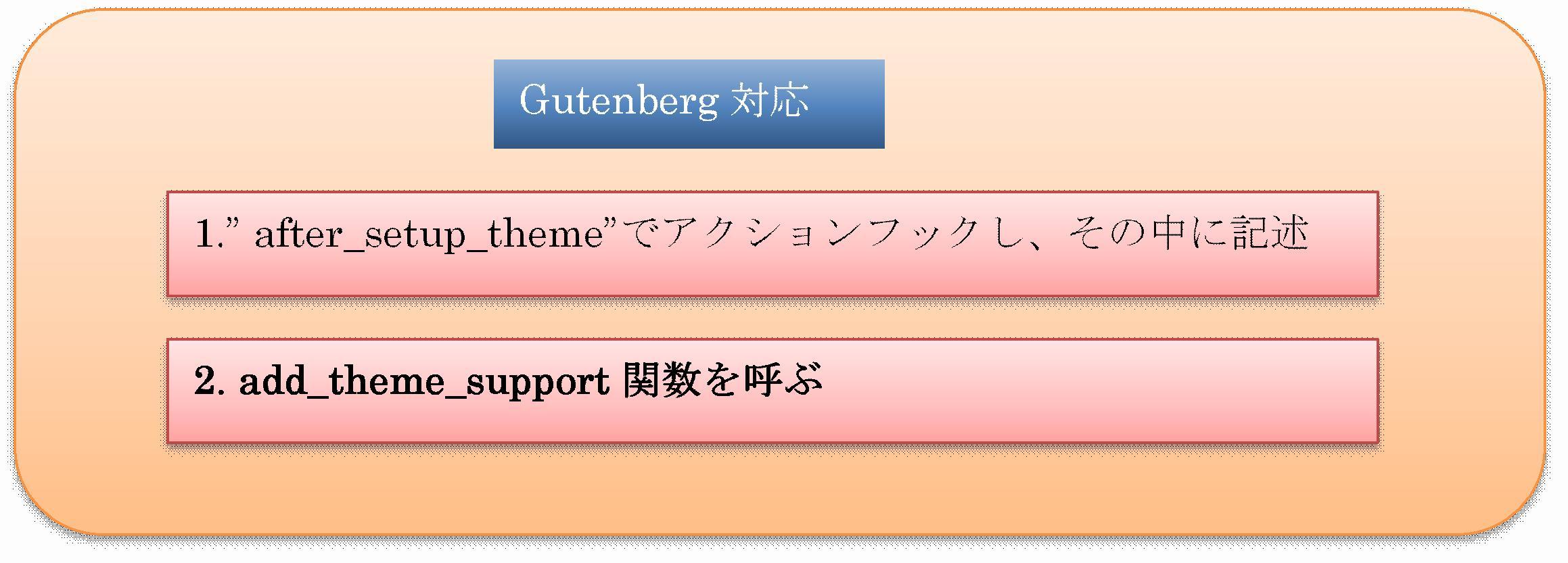 Gutenberg対応図